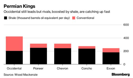 Exxon, Chevron Punished by Shareholders as Profits Disappoint