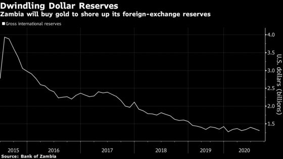 Zambia Turns to Gold to Boost Dwindling Reserves After Default