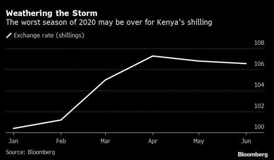 Kenya's Shilling Gains for a Second Month as Pandemic Woes Ease