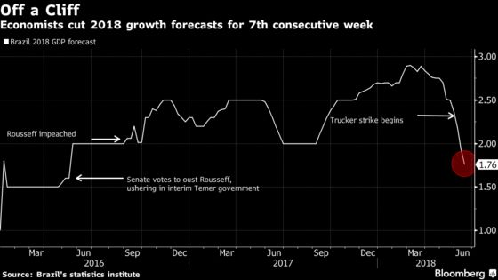 Brazil Growth Forecast Falls Off a Cliff on Strike, Uncertainty