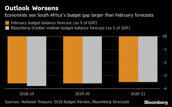 'Bad News'Budget Expected as South Africa Seeks Stimulus Funds
