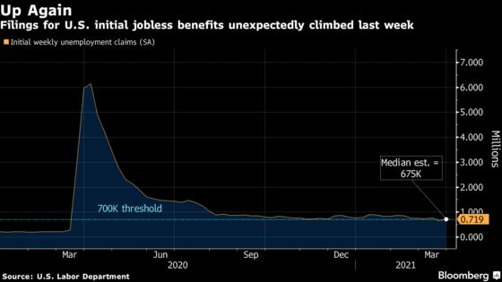U.S. Jobless Claims Rise as Labor Market Recovery Remains Choppy