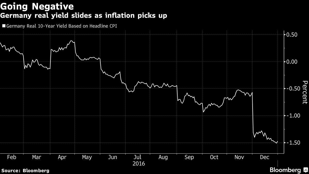 В минусе: реальные ставки доходности в Германии пошли вниз по мере роста инфляции