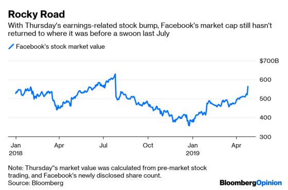 Facebook's Midas Touch Remains Strong After Data Scandals