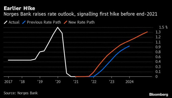 Norges Bank Proves Its Hawk Status as Rate Hike Moves Closer