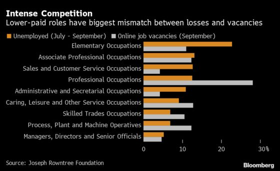 U.K.'s Lowest-Paid Struggle Most to Find New Work in Crisis