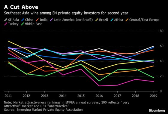 Southeast Asia Wins Hearts of Private Equity Investors Again