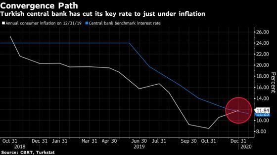 Turkish Rate Guidance Intact After Five Cuts Went 'Bit Deep'