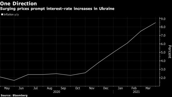 Ukraine Raises Rates More Than Expected Amid Russia Tensions