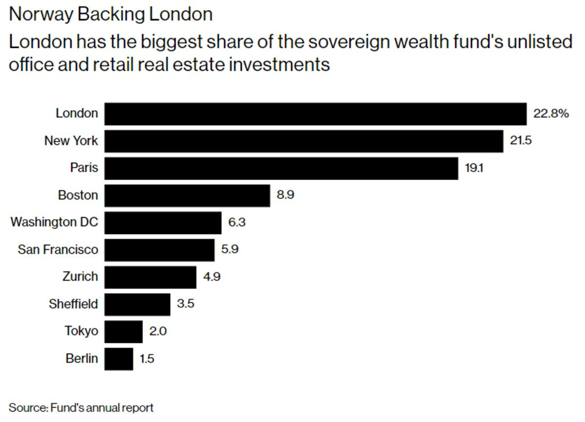This $1 Trillion Fund's London Bet Risks Buyer's Remorse