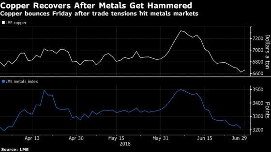 Copper Bounces as Bearish Traders Book Profits After Torrid Run