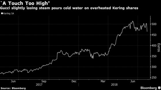 Kering, Moncler Slump on Concerns Stellar Growth May Have Peaked