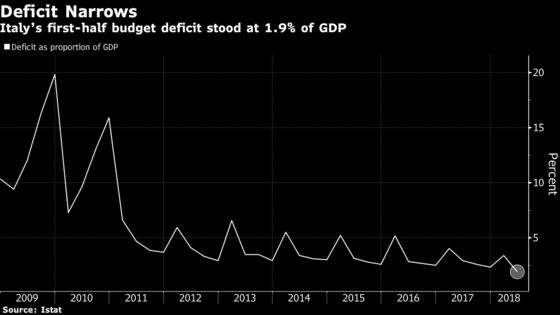 Italy First-Half Deficit Fell This Year in Government Boost