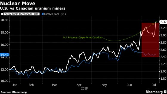 U.S. Probe Boosts Uranium Stocks, But the Street Is Conflicted