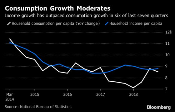 China GDP Shows Worse Inequality, Higher Savings, Costly Housing