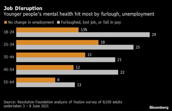 Job Worries, Poor Mental Health Afflict Pandemic-Hit U.K. Youth