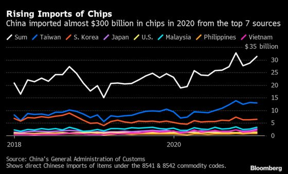 Chip Shortage Spirals Beyond Cars to Phones and Consoles