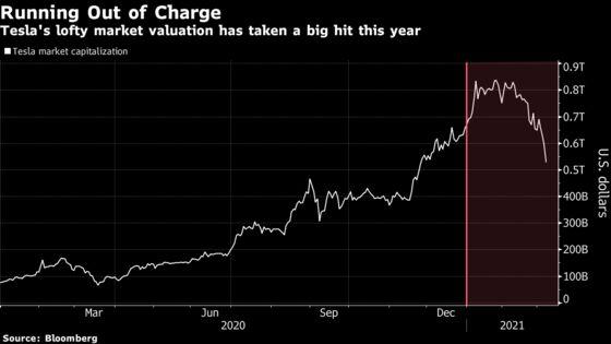 Tesla Plunge Erases $234 Billion of Market Value in 4 Weeks