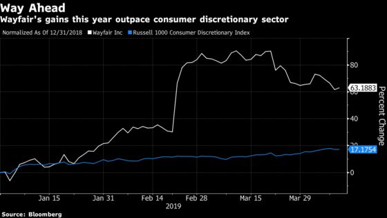 Wayfair Heads Into 36-Hour Sale as Piper Sees 'Mind-Share Gain'
