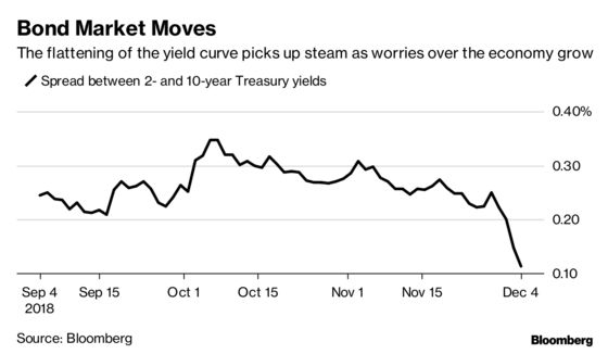 Bond Traders Try Hard to Invert the Whole Curve