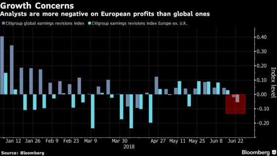 Five Charts Show Why European Stocks Are Developed World's Worst