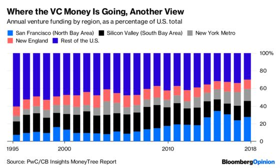 Venture Capital Keeps Flowing to the Same Places