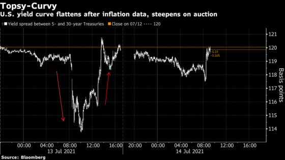 Global Bonds Look to Powell as Inflation Surges Test Nerves