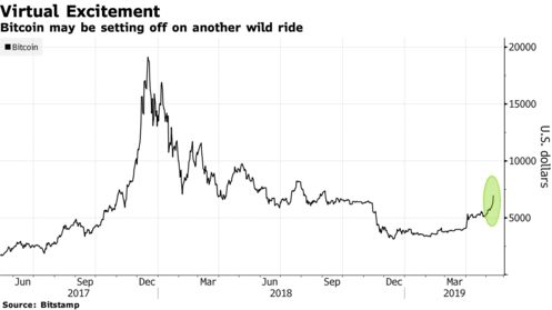 Bitcoin may be setting off on another wild ride