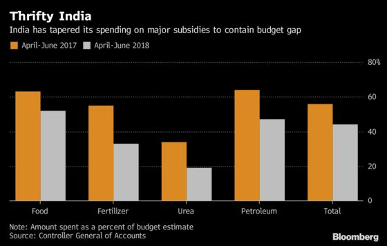 India Is Being Thrifty in Good News for Budget Gap Goal: Chart