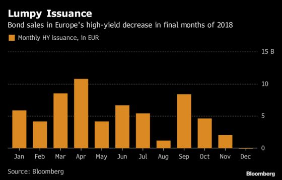 Bond Arrangers to Get Tough After Dodging 2018's High-Yield Duds