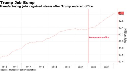 Manufacturing jobs regained steam after Trump entered office