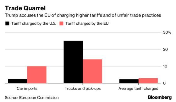 Ahead of Key Talks, Trump Says U.S., EU Must Cut All Tariffs