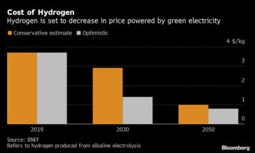 Hydrogen's Plunging Price Boosts Role as Climate Solution