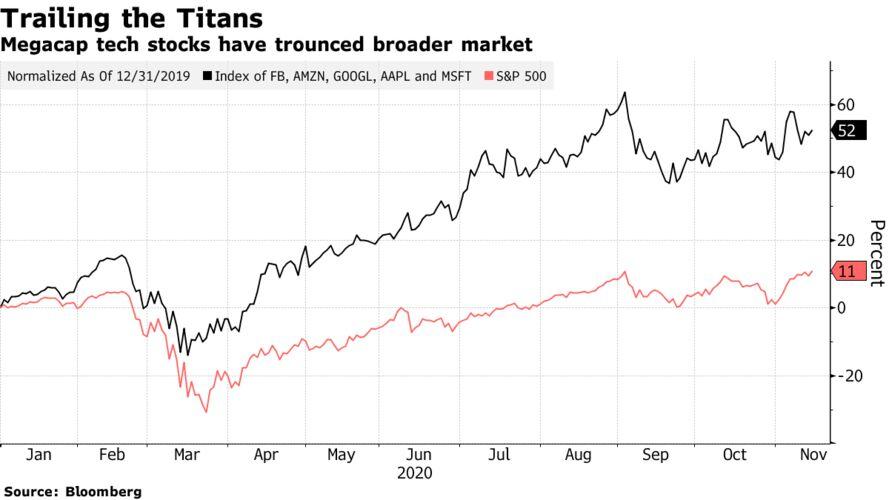 Megacap tech stocks have trounced broader market