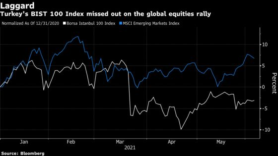 From Best to Worst: Investors Are Souring on Turkey's Markets