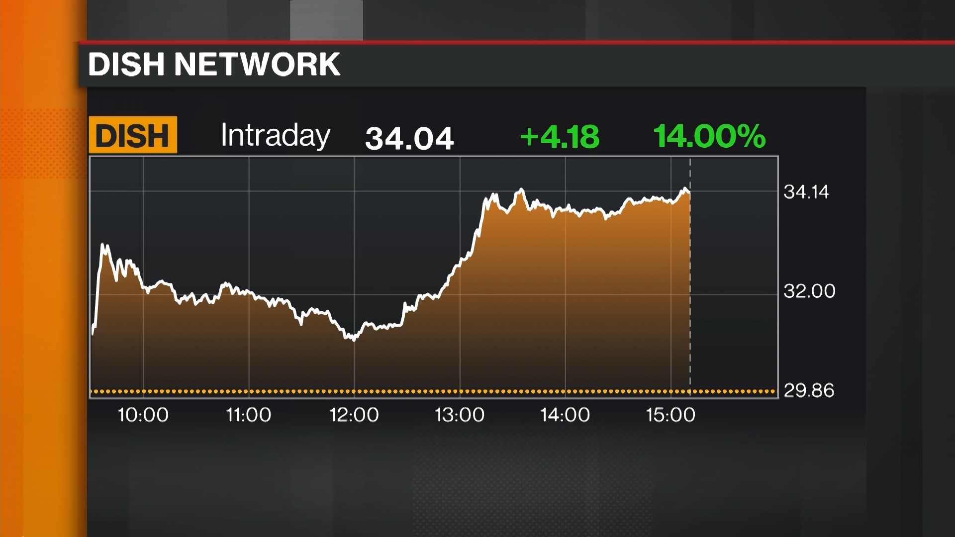 DISH:NASDAQ GS Stock Quote - DISH Network Corp - Bloomberg