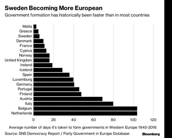 Swedes Sink Into the Unknown as They End 2018 With No Government