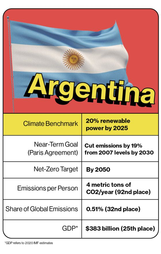 Argentina Is Torn Between Its Shale Dreamand Climate Goals