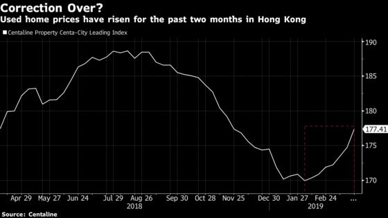 The Jury's Out on Whether Hong Kong's Property Blip Is History