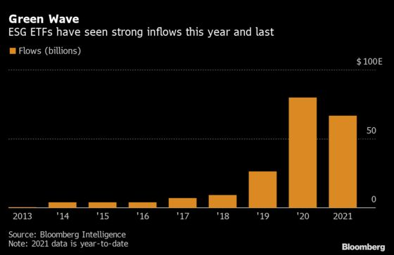 Goldman Money Managers Like New ESG Fund So Much They're Buyers