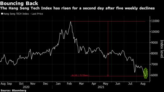 China Tech Stocks Rally as Cathie Wood Joins Bargain Hunters