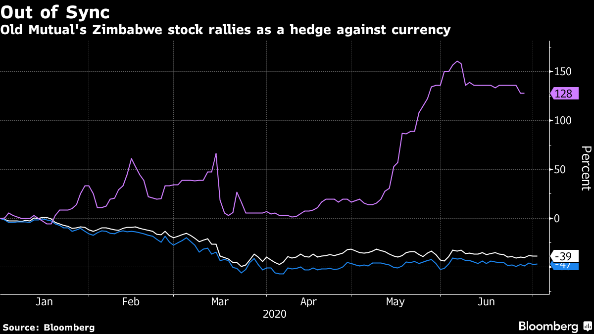 Old Mutual's Zimbabwe stock rallies as a hedge against currency