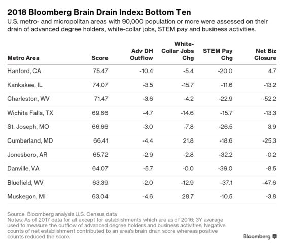 These American Cities Are Losing the Most Brainpower