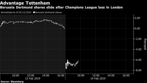 Borussia Dortmund Drops Most in 18 Months After Defeat in London
