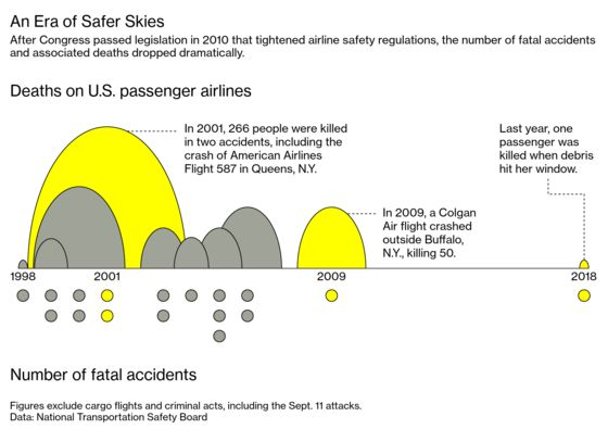 How One Crash 10 Years Ago Helped Keep 90 Million Flights Safe