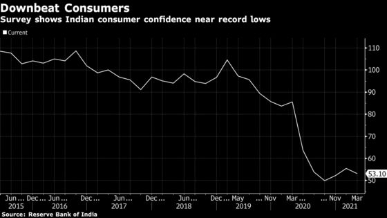 Indian Consumers Turn More Glum About the Future, Survey Shows