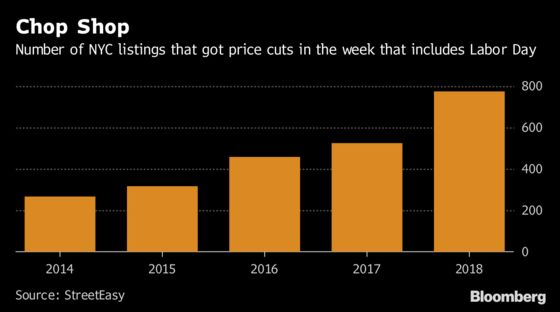 NYC Home Sellers Are Cutting Prices Like It's 2009—And Then Some