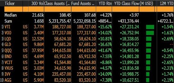 Record-Shattering Flows Into Stock ETFs Leave Bond Funds in Dust