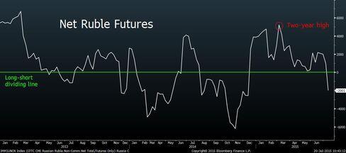 Ruble CFTC Futures