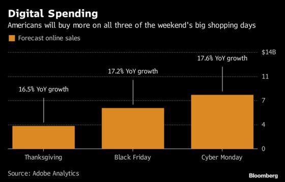 America's Online Spending Surge Portends Blowout Black Friday